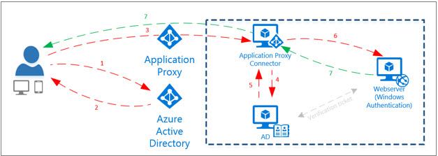 Marks 70-534 Architecting MS Azure Solutions Course notes
